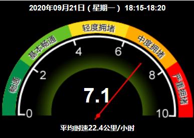 中度拥堵!目前北京全路网交通指数为7.1图片