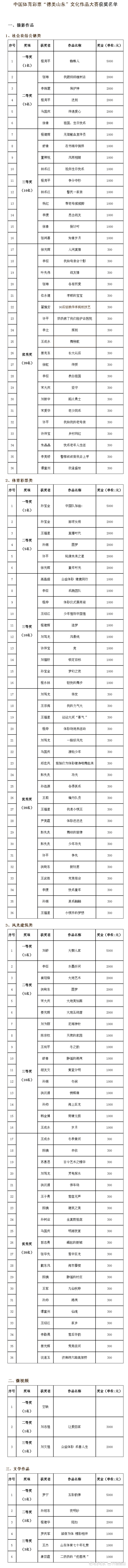 """中国体育彩票""""德美山东""""文化作品大赛获奖公告"""