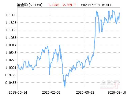 国金上证50指数增强(LOF)净值上涨2.32% 请保持关注