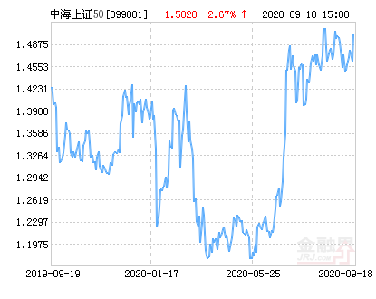 中海上证50指数增强净值上涨2.67% 请保持关注