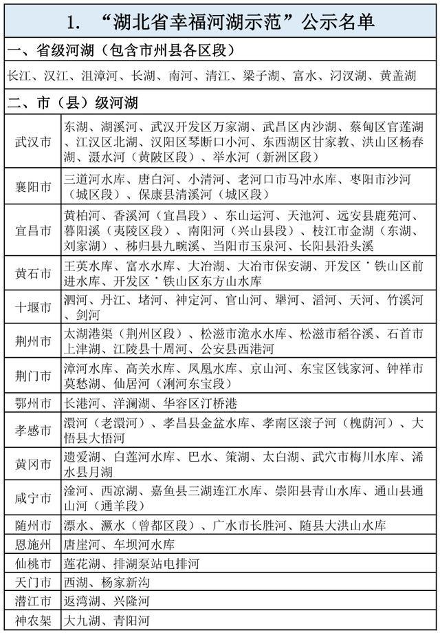"""公示!十堰10个河湖入选湖北省碧水保卫战""""示范建设成果""""榜单"""