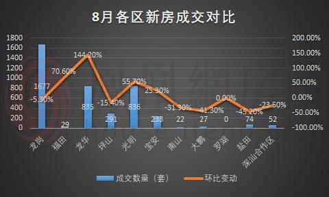 8月深圳住宅成交报告 | 新房成交量首破4千,创年内新高