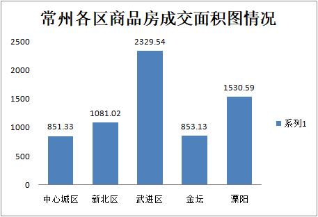 9月21日常州商品房成交271套 二手房住宅成交172套