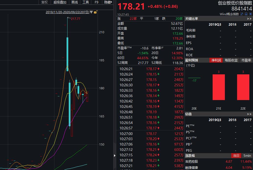 """A股三大""""妖王"""":20%跌停到暴涨10% 25亿资金强行翘开跌停板"""