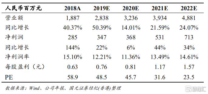 """心动公司(02400.HK)上半年收入平稳增长,TapTap规模快速提升,维持""""买入""""评级,目标价50.4 港元"""