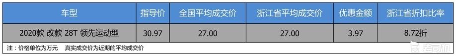 【浙江省篇】优惠3.97万 凯迪拉克CT5平均优惠8.72折