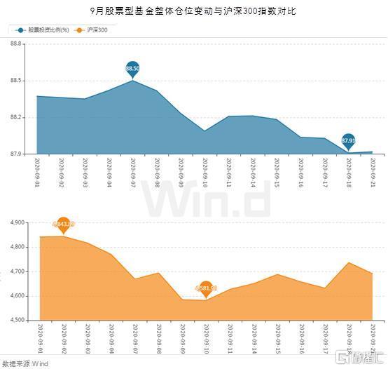 三季度公募调仓换股:股基仓位跌破88%,调研瞄准五行业