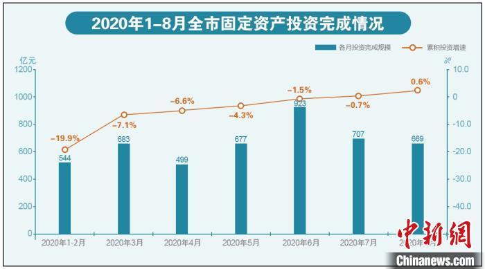 """北京固定资产投资增速""""转正"""" 前八个月完成4703亿元图片"""