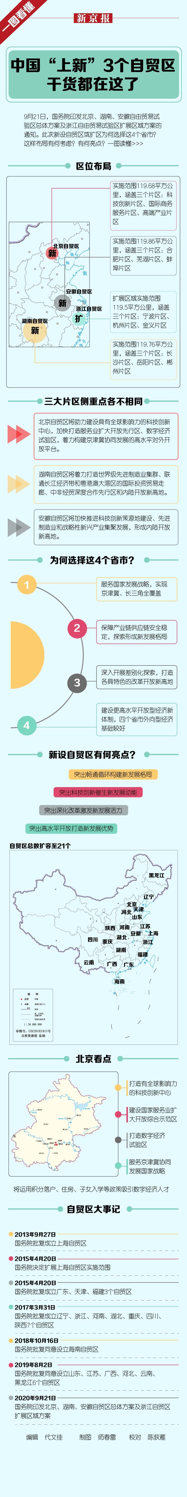 """中国""""上新""""3个自贸区 干货都在这了图片"""