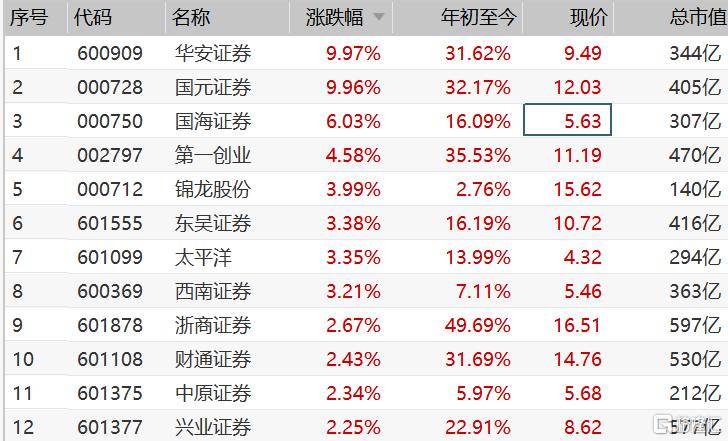 国内券商新一轮整合潮或已启动 券商股连续第二日逆势上涨