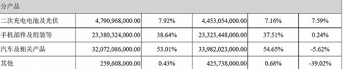 股价震荡 联手滴滴 比亚迪今年业绩究竟如何