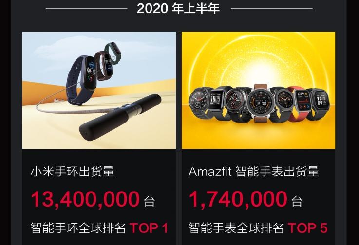 每年消费额增近千亿元,可穿戴设备市场争夺战再升温