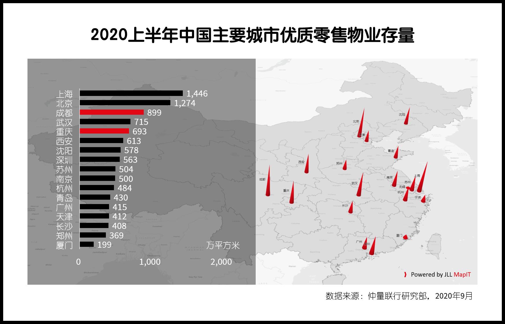 仲量联行:弯道超车,成渝稳坐中国城市群消费第四极