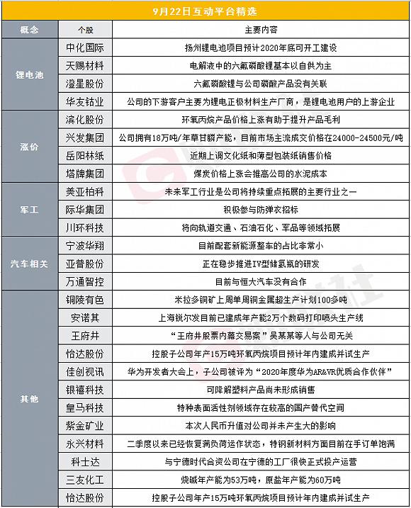 财联社9月22日互动平台精选