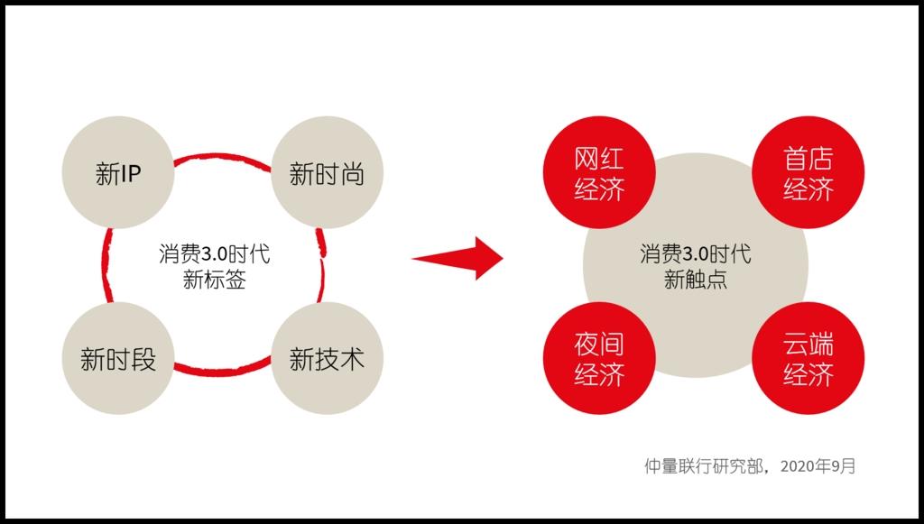 弯道超车,成渝稳坐中国城市群消费第四极