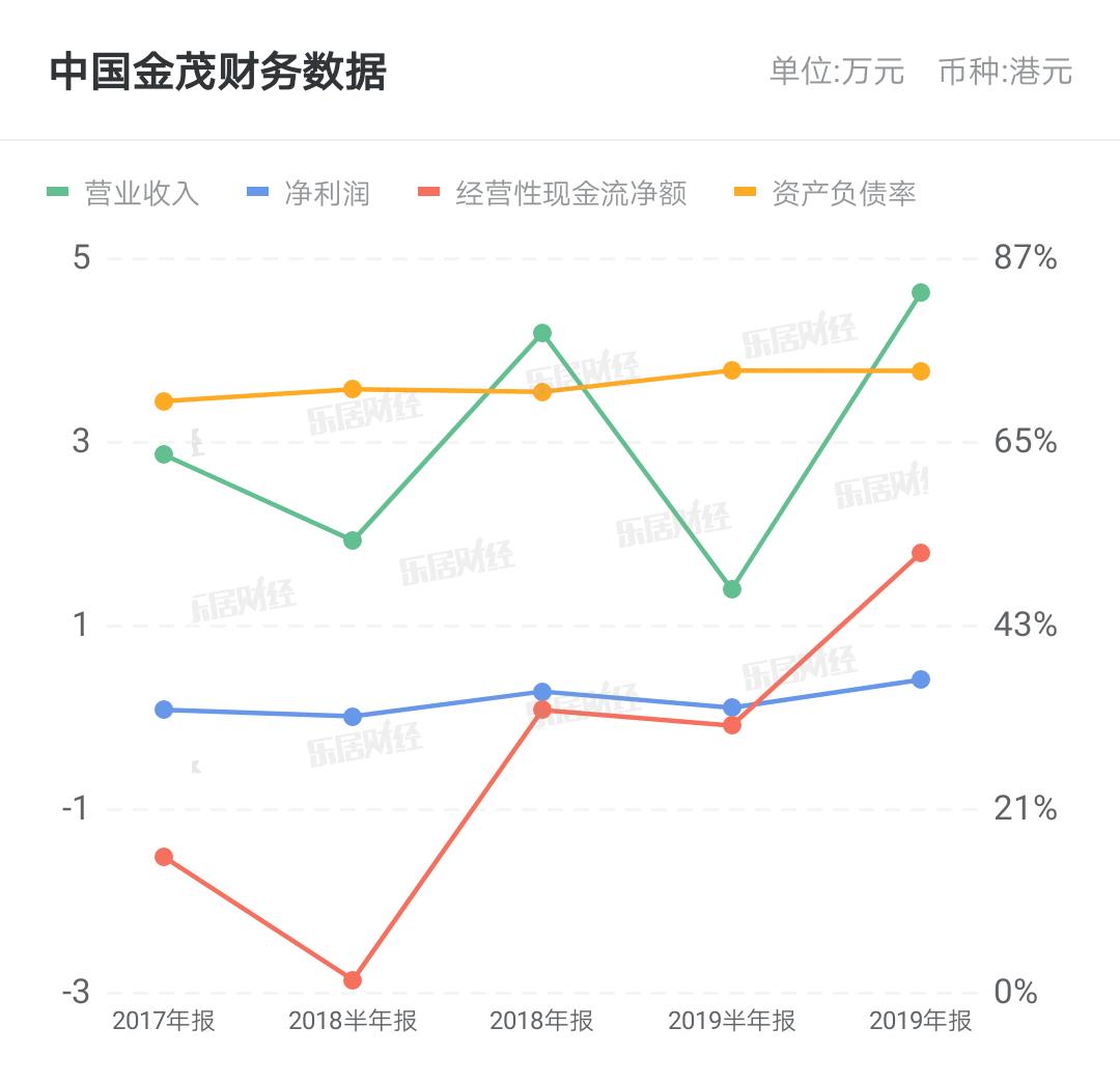 中国金茂74亿元牵手海尔产城创