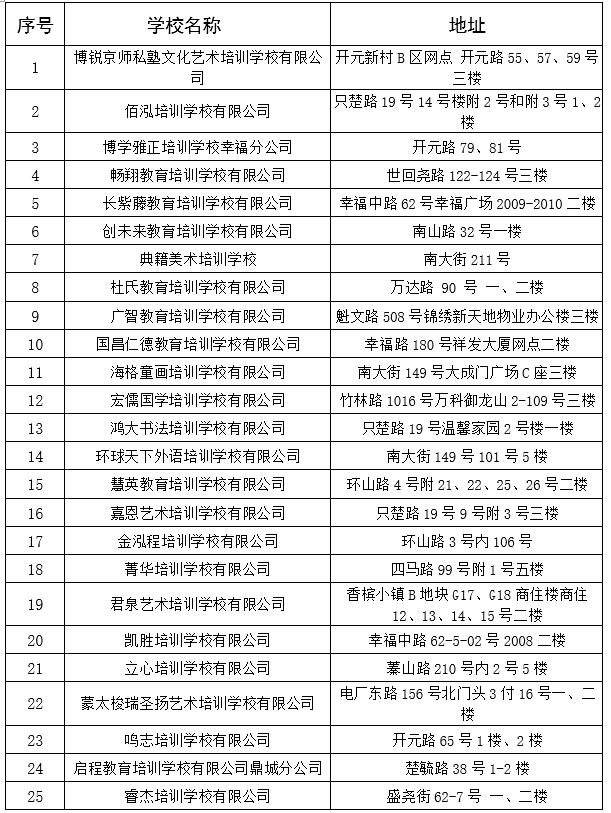 52家!芝罘区第二批教育培训机构核验通过!(附名单)