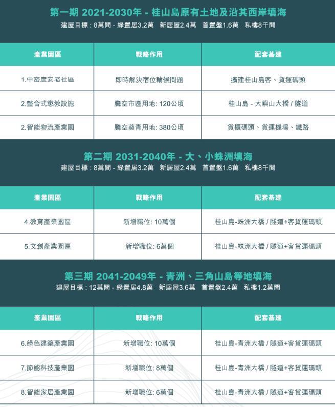 """""""桂山岛计划""""三期工程的规划 图自香港房地产协会官网"""