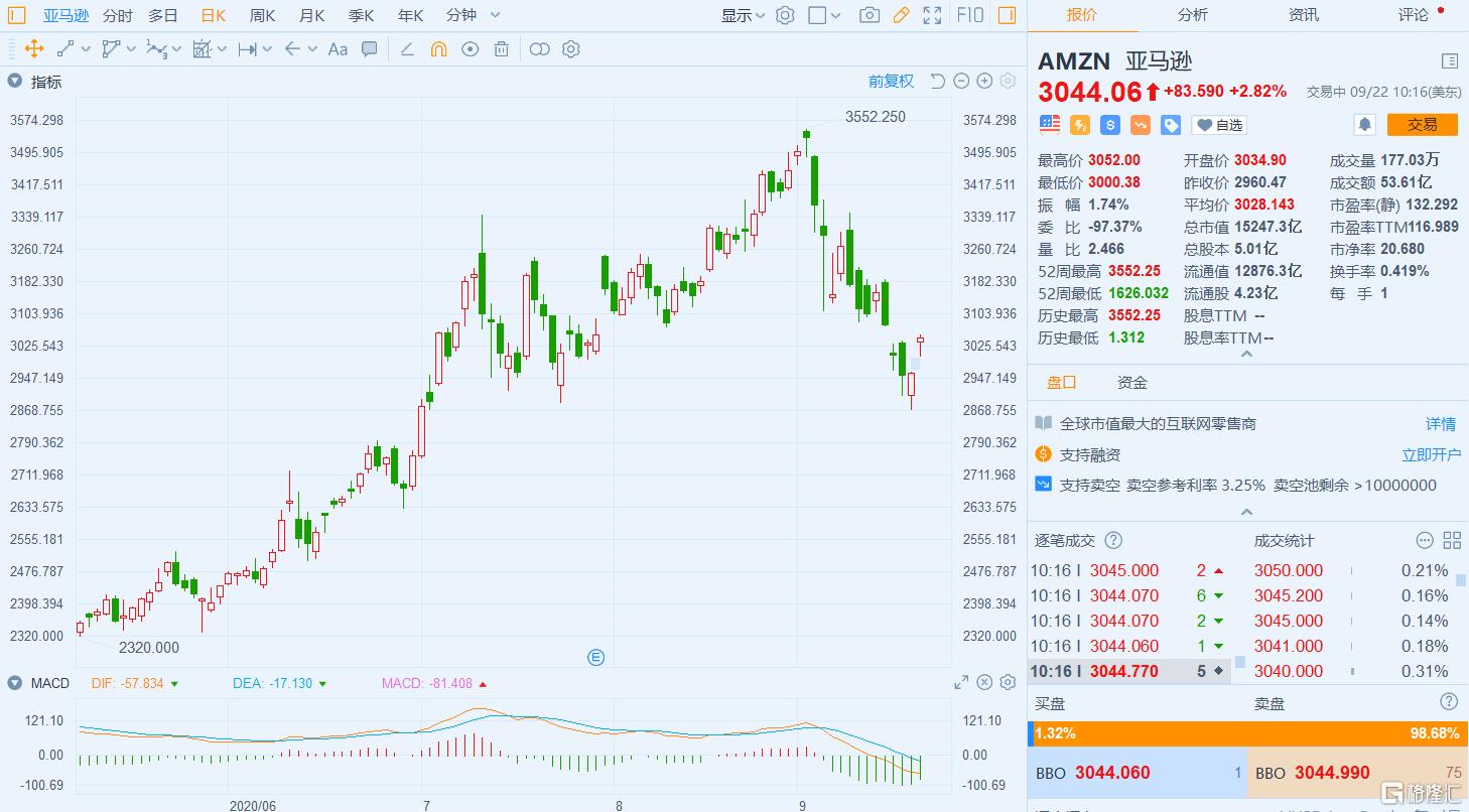 """亚马逊(AMZN)涨近3% Bernstein上调其评级至""""跑赢大盘"""""""