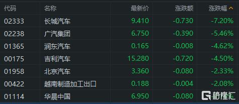 港股收评:恒指低位震荡跌0.98% 航空股、军工股重挫 大型科技股逆势走强