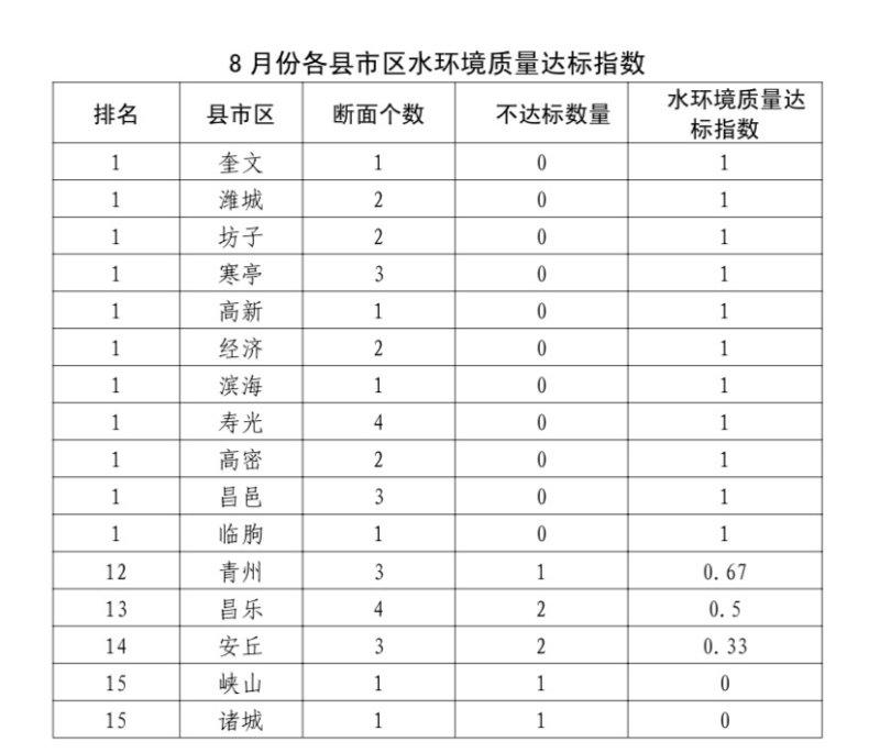 潍坊通报8月份水环境质量  5个县市区存在不达标断面