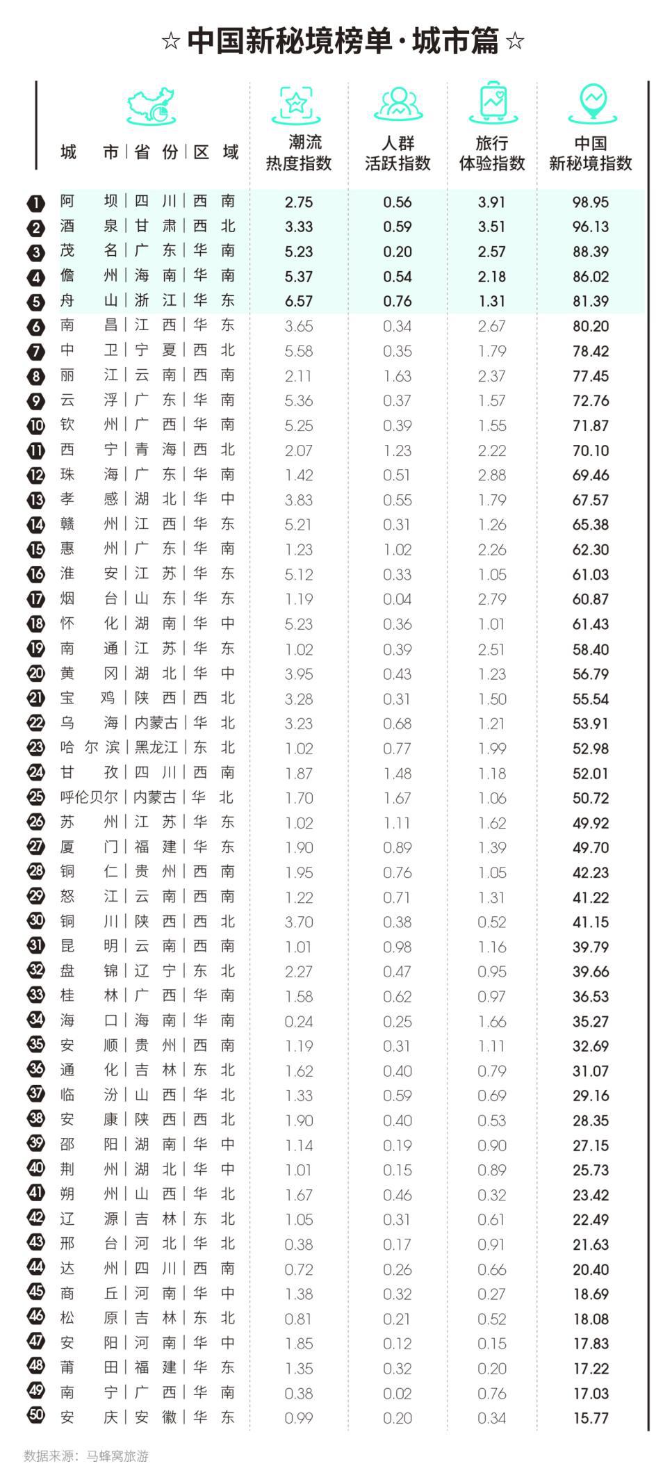 """引领小众之美 马蜂窝发布100个""""中国新秘境"""""""