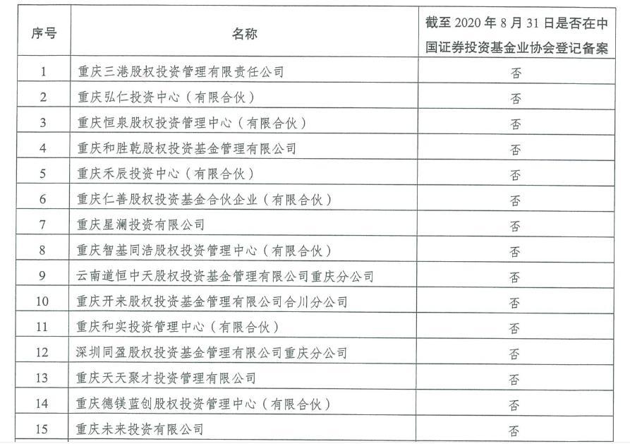 风险提示!重庆公示78家未按期完成整改的股权投资类企业名单图片