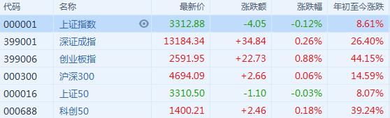A股午评:沪指跌0.12%、创业板指涨0.8% 医药券商股领涨