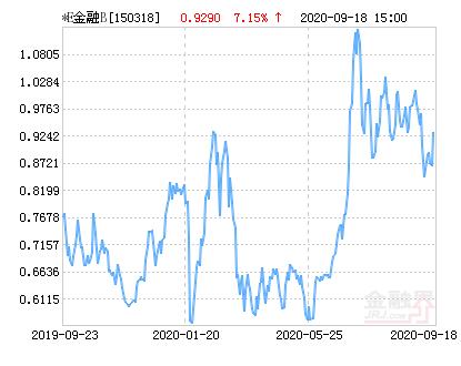 交银互联网金融B净值下跌1.08% 请保持关注