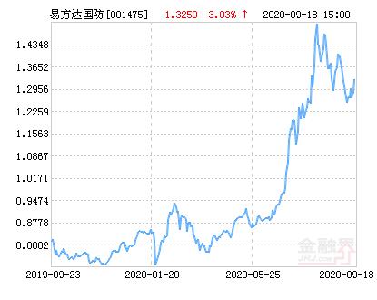 易方达国防军工混合基金最新净值涨幅达2.57%