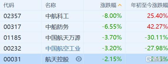 港股军工股全线下跌 中船防务(0317.HK)跌近7%