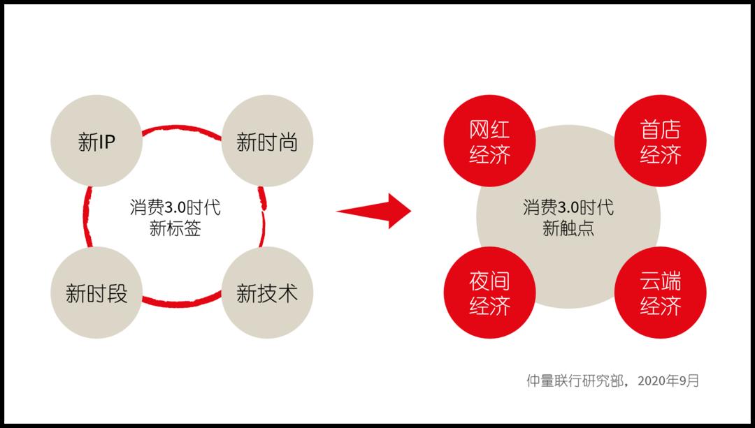 弯道超车 抢抓消费新触点 成渝稳坐中国城市群消费第四极