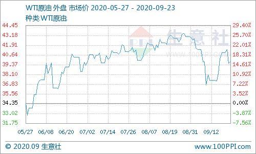生意社:9月22日国际原油价格小幅上涨