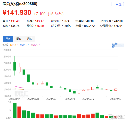 A股异动 | 锋尚文化(300860.SZ)涨逾5% 签获1.5亿元合作项目