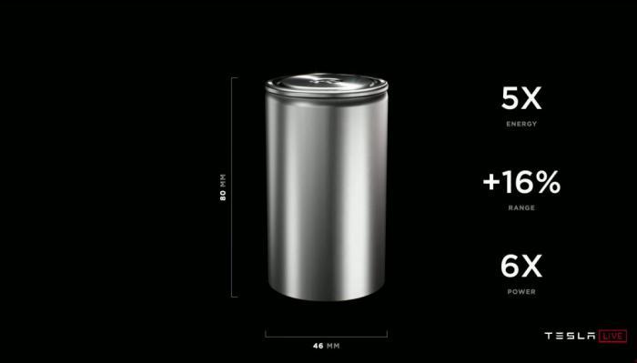 特斯拉电池日重磅透露 这两个品种迎最强风口(附股)