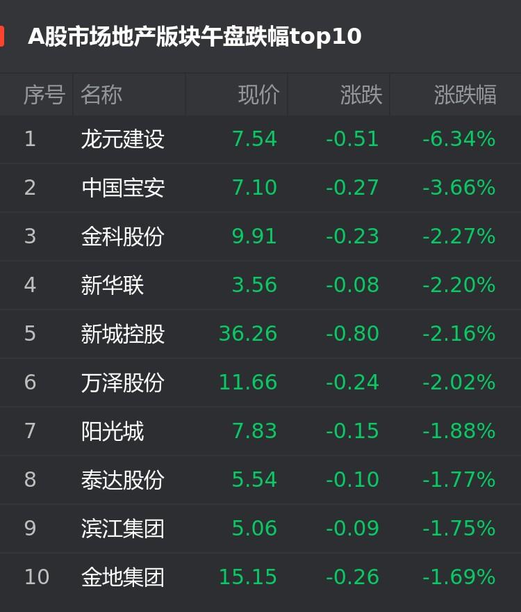 A股9月23日房企股午盘:龙元建设跌6.34%