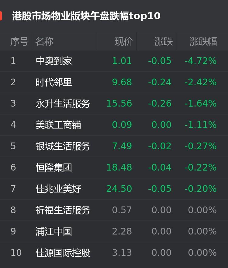 港股9月23日物业股午盘:中奥到家跌4.72%位居首位