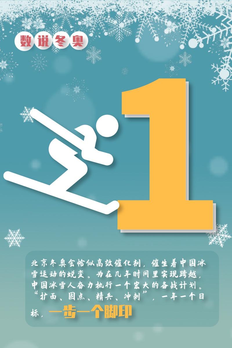 【数说冬奥】10个数字带你走近2022冬奥会图片