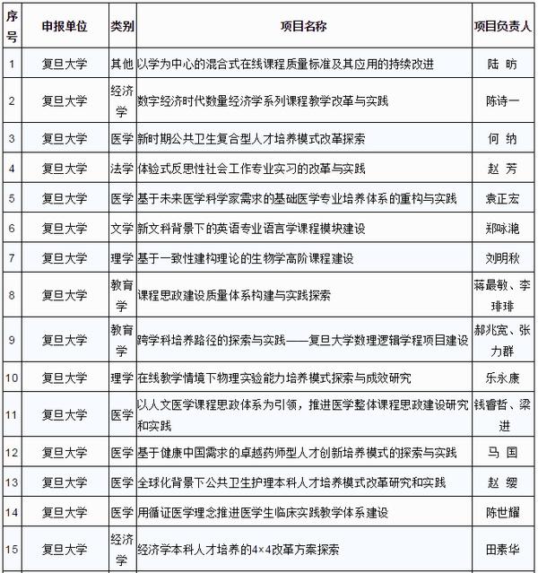 上海高校210个本科项目列入重点教改立项名单公布