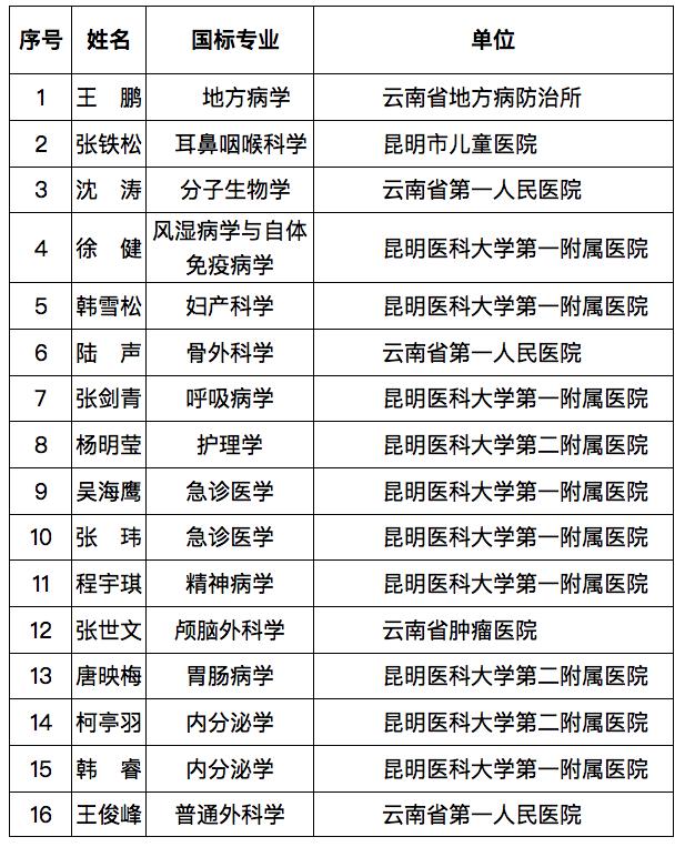 共143名!2019年度云南省高层次卫生健康技术人才拟推荐培养对象入选名单出炉图片