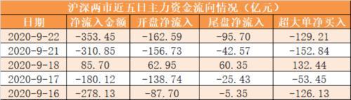 主力资金净流出353亿元 龙虎榜机构抢筹8股