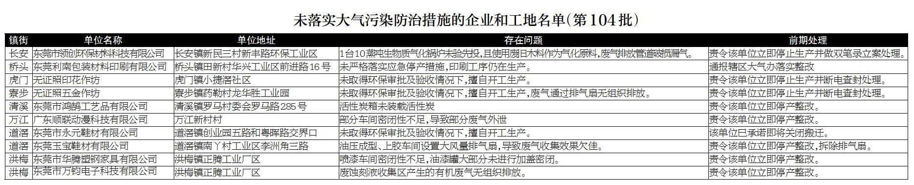 东莞市大气办督查组:燃烧废木料,不该!排放废气,当罚!