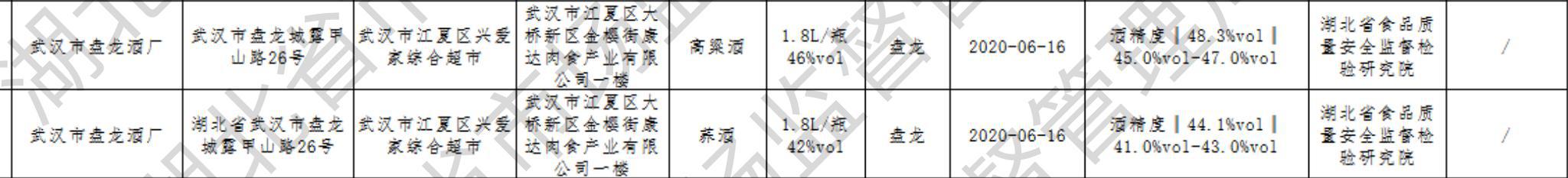 """武汉盘龙酒厂两批次产品酒精度不合格,此前曾多次上""""黑榜""""图片"""