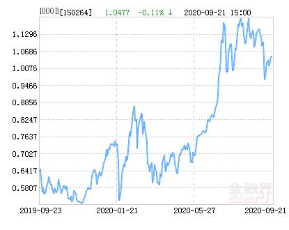 华宝中证1000B净值下跌3.00% 请保持关注