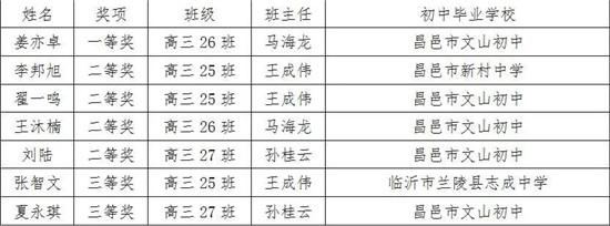 牛逼!这个学校的七个人参加了中国物理