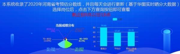 最新出炉,河南省考预估平均进入面试分数线为61.31分!