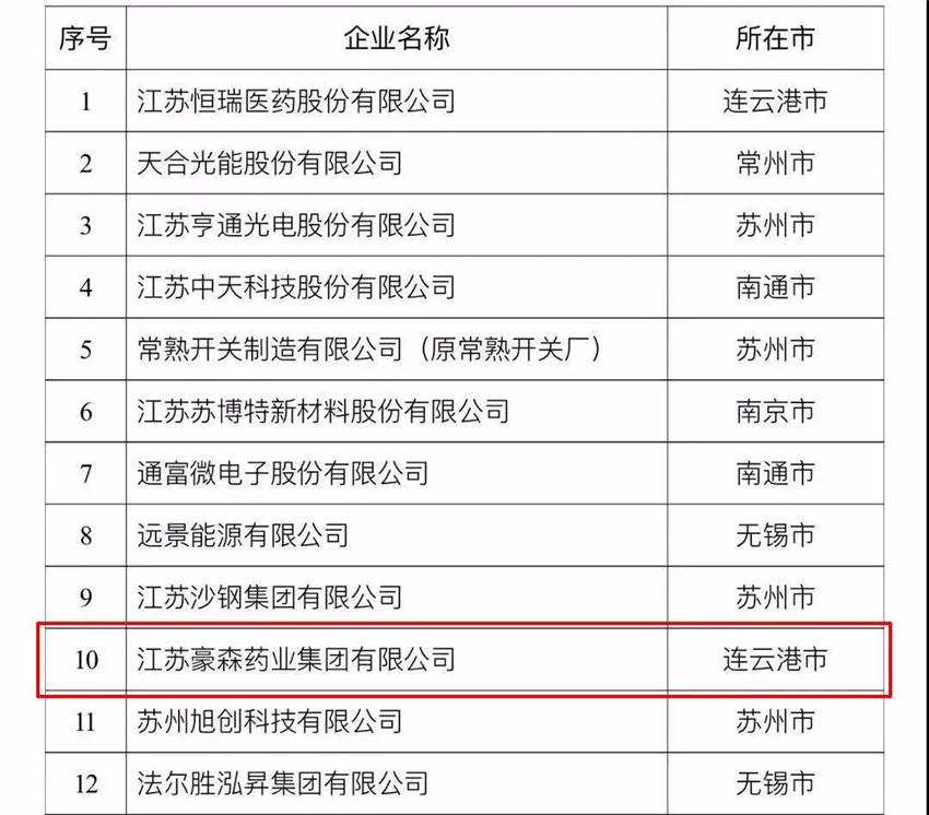 """豪森药业荣登""""2020江苏省民营企业创新100强""""前十强"""