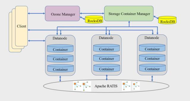 腾讯云大数据团队主导Apache社区新一代分布式存储系统Ozone 1.0.0发布