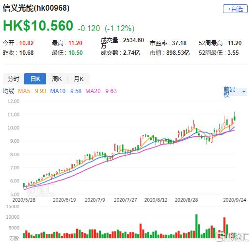 大行评级 | 花旗:升信义光能(0968.HK)目标至12.3港元 维持买入评级