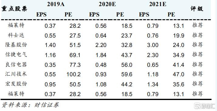 """电气设备行业月度报告:十四五预期升温,产业链价格企稳,给予""""领先大市""""评级"""